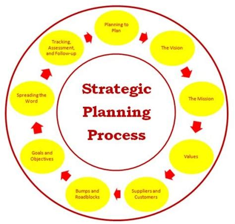 Free business plan template for a non profit organization